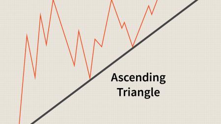 คำแนะนำเกี่ยวกับการซื้อขายรูปแบบสามเหลี่ยมบน ExpertOption